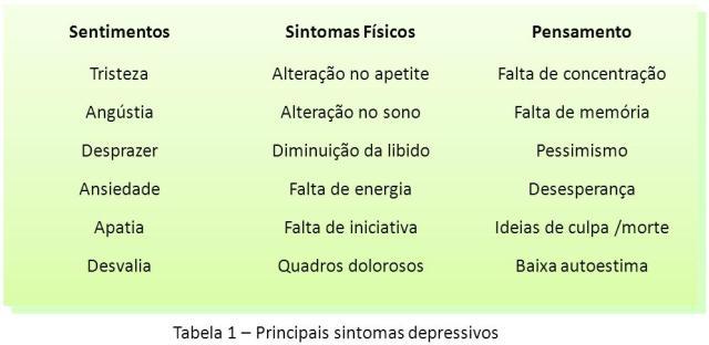 tabela-de-sintomas-depressivos2